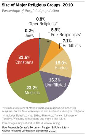 anteil christen weltweit
